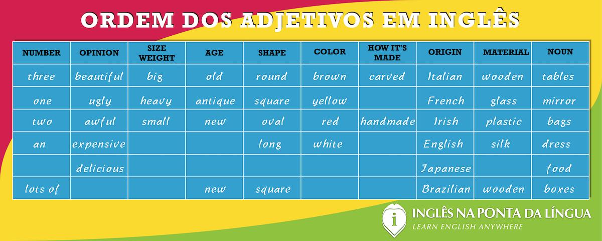 Ordem dos Adjetivos em Inglês